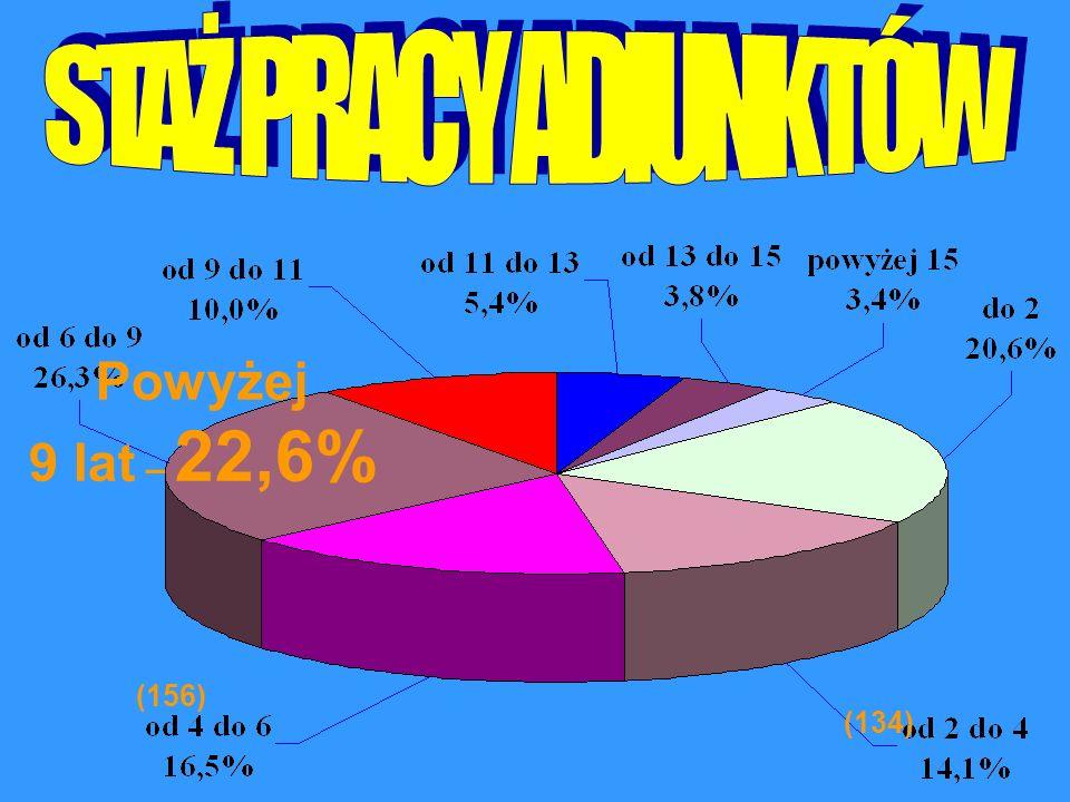 STAŻ PRACY ADIUNKTÓW Powyżej 9 lat – 22,6% (156) (134)