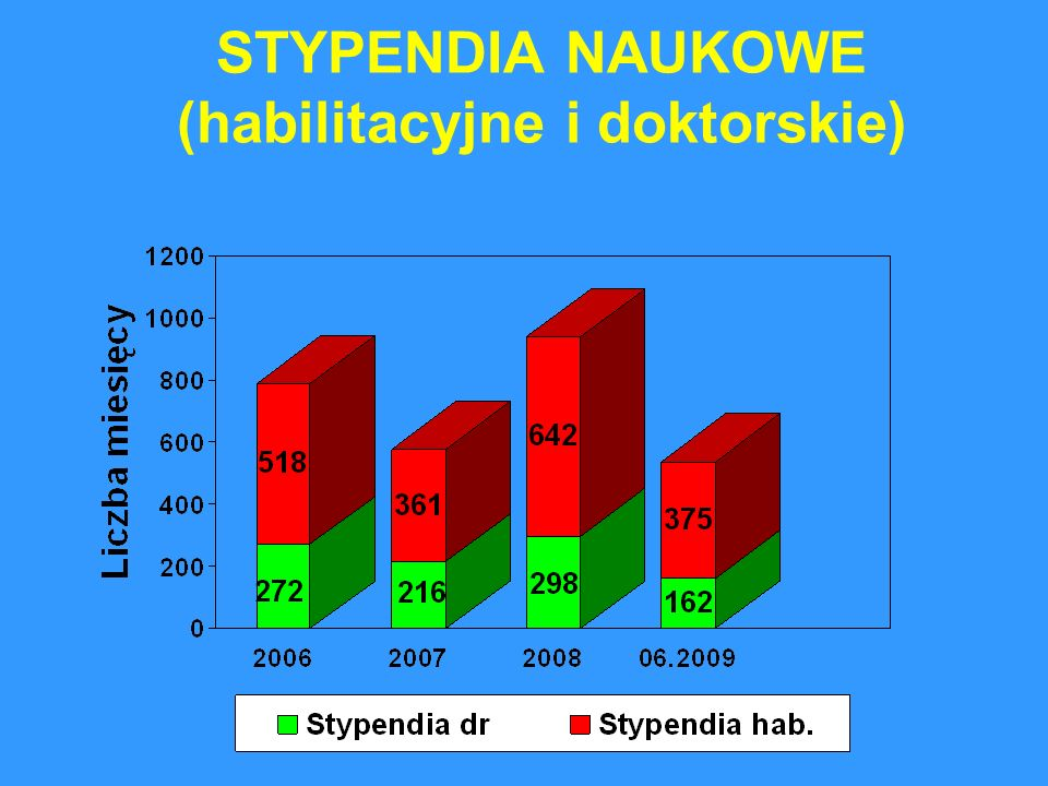 STYPENDIA NAUKOWE (habilitacyjne i doktorskie)