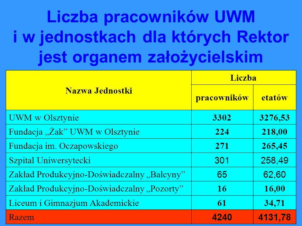 Liczba pracowników UWM i w jednostkach dla których Rektor jest organem założycielskim