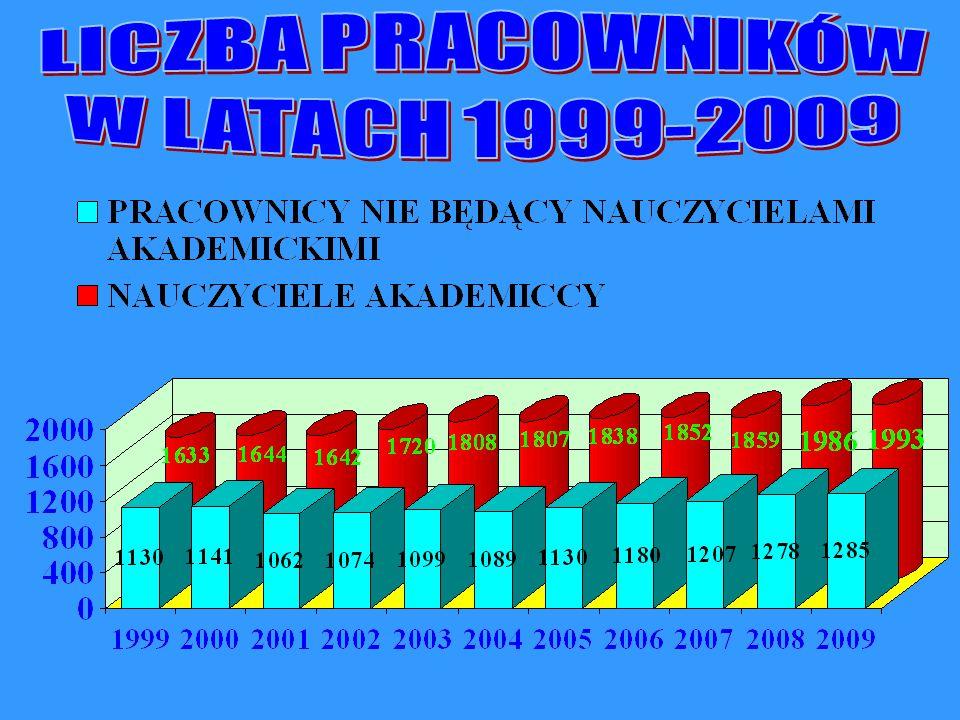 LICZBA PRACOWNIKÓW W LATACH 1999-2009