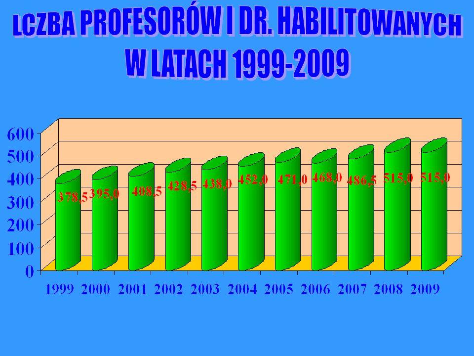 LCZBA PROFESORÓW I DR. HABILITOWANYCH