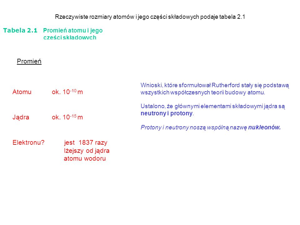 Rzeczywiste rozmiary atomów i jego części składowych podaje tabela 2.1