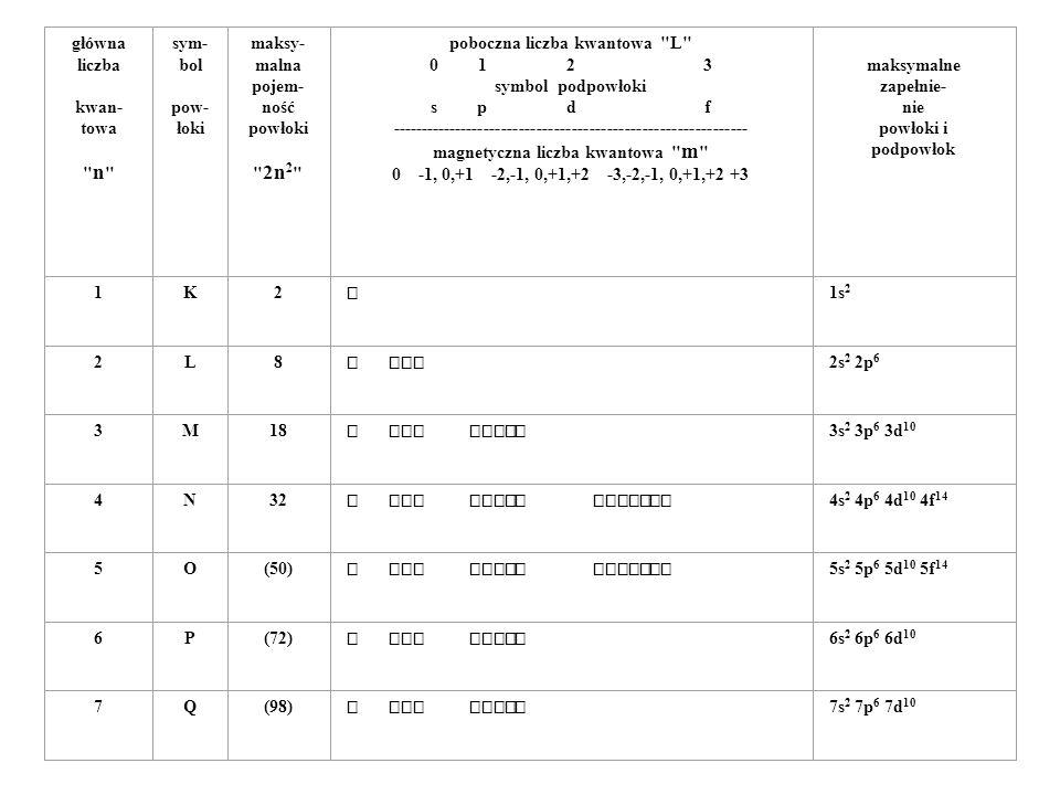 poboczna liczba kwantowa L 0 1 2 3 symbol podpowłoki s p d f