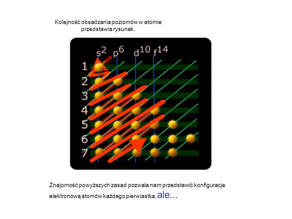 Kolejność obsadzania poziomów w atomie przedstawia rysunek.