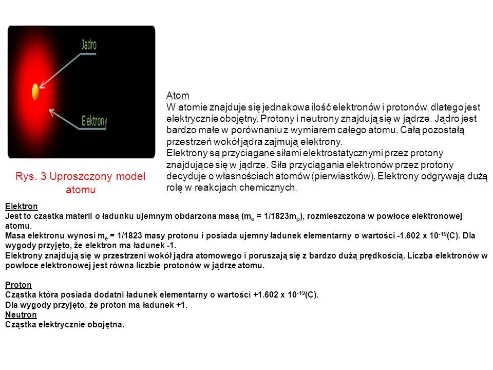Rys. 3 Uproszczony model atomu