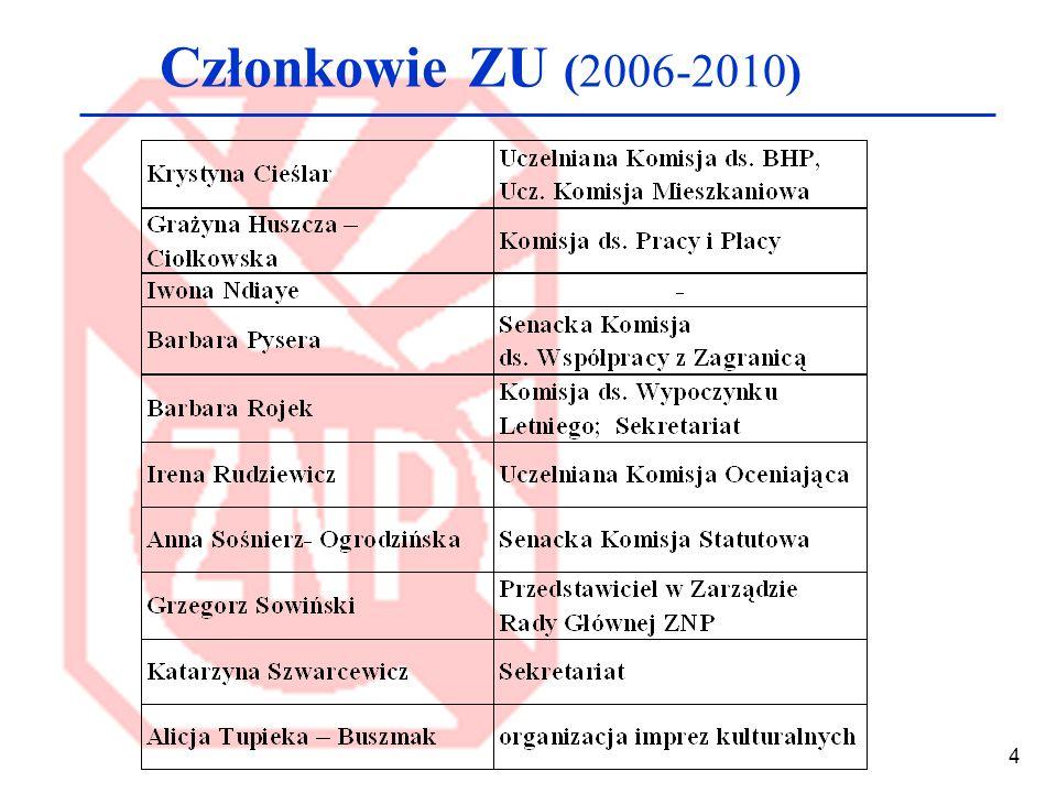 Członkowie ZU (2006-2010)