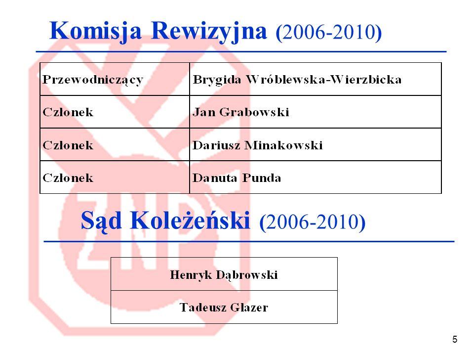 Komisja Rewizyjna (2006-2010) Sąd Koleżeński (2006-2010)