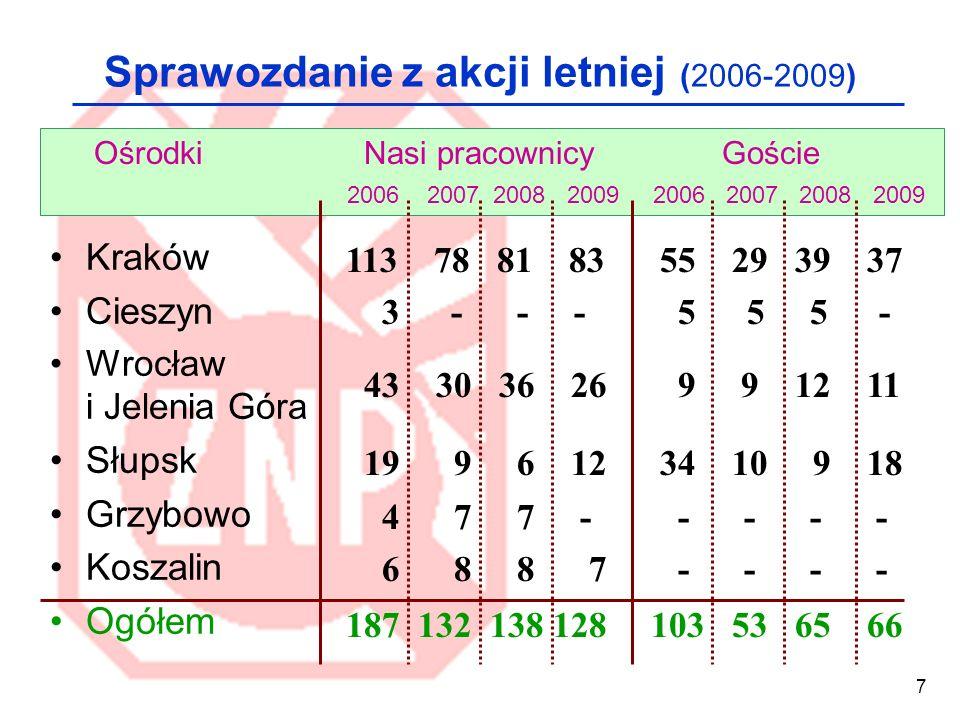 Sprawozdanie z akcji letniej (2006-2009)