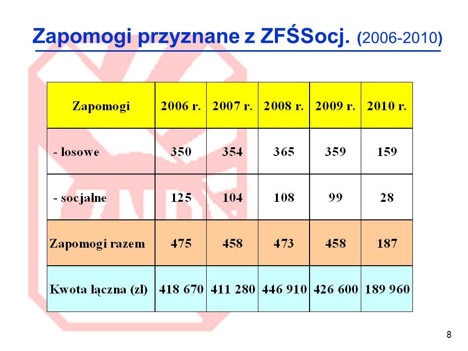 Zapomogi przyznane z ZFŚSocj. (2006-2010)
