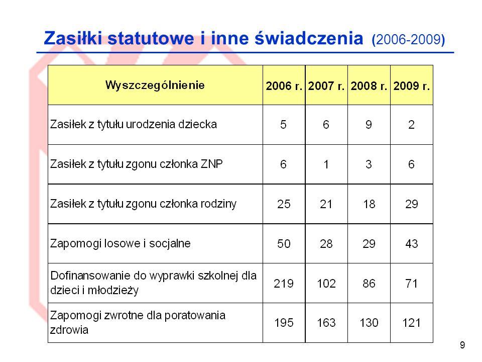 Zasiłki statutowe i inne świadczenia (2006-2009)