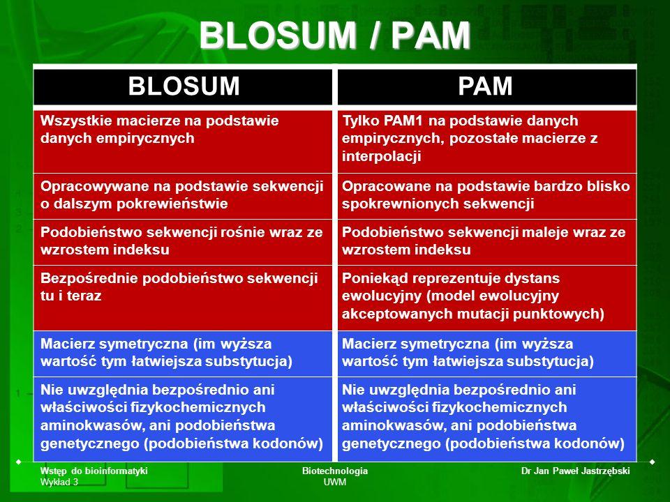 BLOSUM / PAM BLOSUM. PAM. Wszystkie macierze na podstawie danych empirycznych.