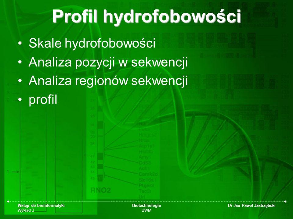 Profil hydrofobowości
