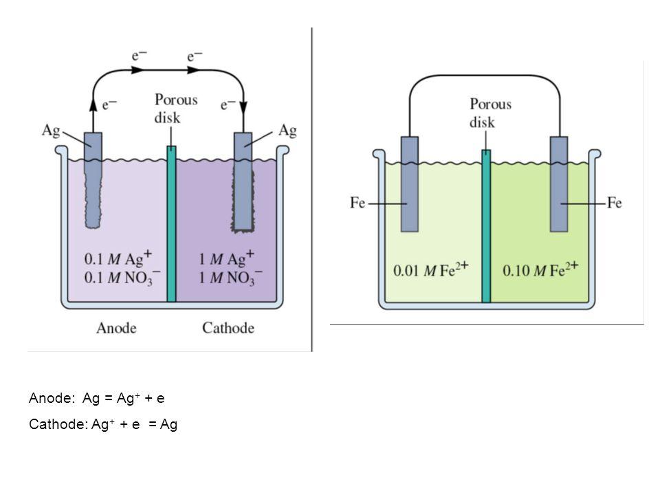 Anode: Ag = Ag+ + e Cathode: Ag+ + e = Ag