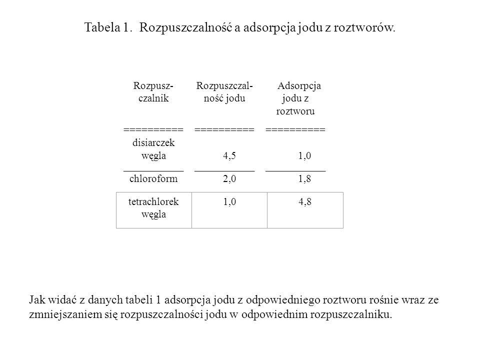 Tabela 1. Rozpuszczalność a adsorpcja jodu z roztworów.