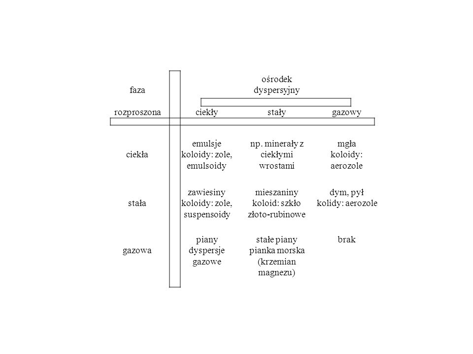 koloidy: zole, emulsoidy np. minerały z ciekłymi wrostami mgła