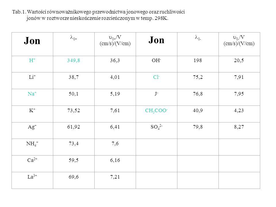 Tab.1. Wartości równoważnikowego przewodnictwa jonowego oraz ruchliwości