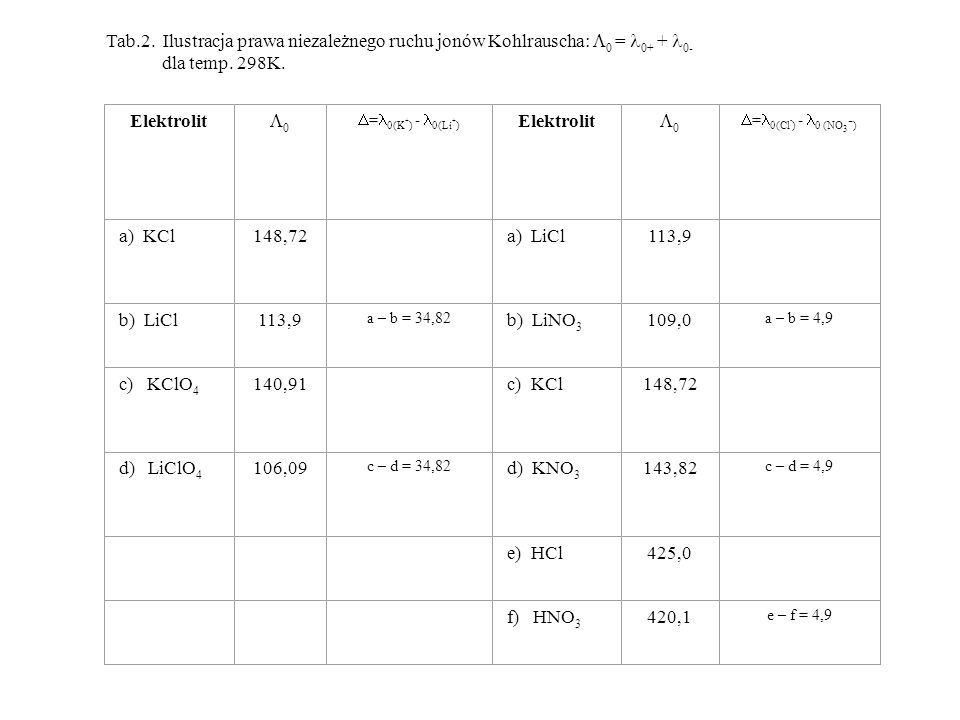 Tab.2. Ilustracja prawa niezależnego ruchu jonów Kohlrauscha: 0 = 0+ + 0-