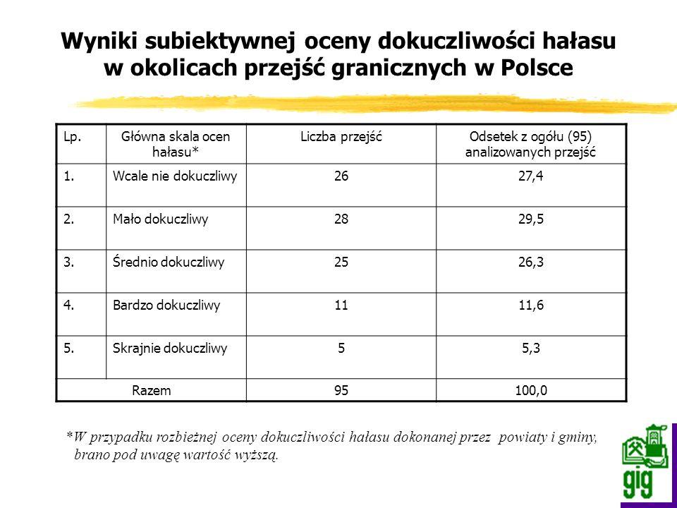 Wyniki subiektywnej oceny dokuczliwości hałasu w okolicach przejść granicznych w Polsce