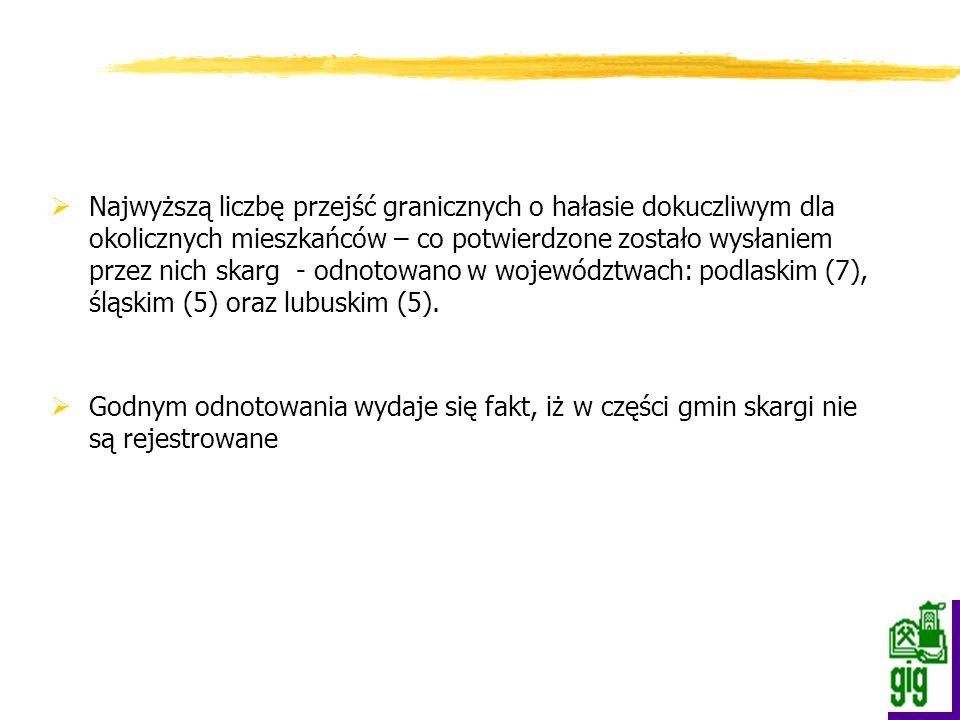 Najwyższą liczbę przejść granicznych o hałasie dokuczliwym dla okolicznych mieszkańców – co potwierdzone zostało wysłaniem przez nich skarg - odnotowano w województwach: podlaskim (7), śląskim (5) oraz lubuskim (5).