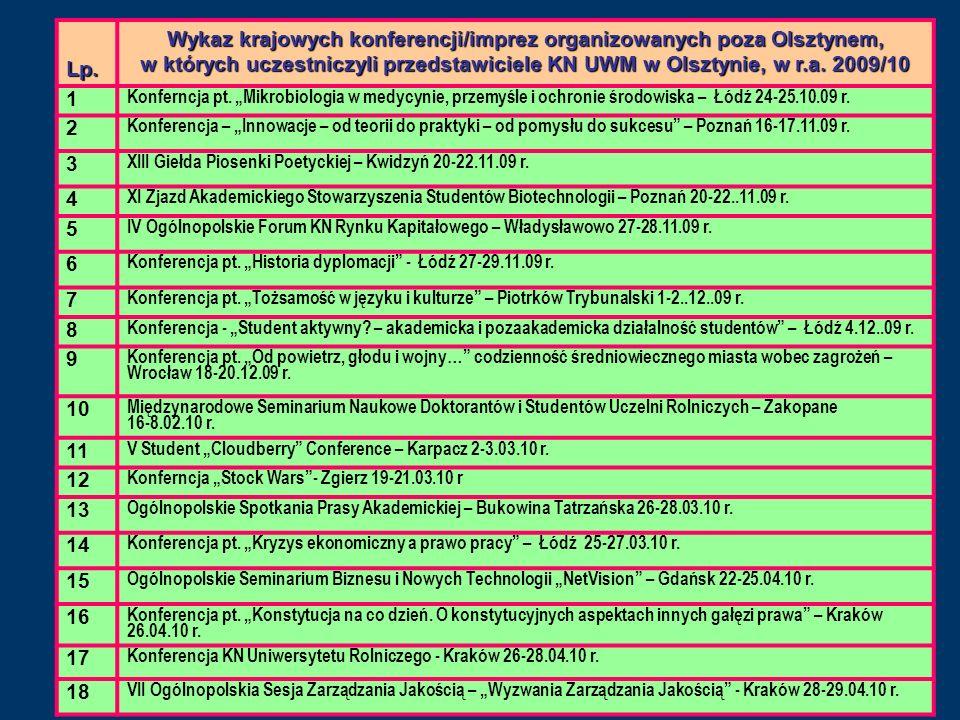 Lp.Wykaz krajowych konferencji/imprez organizowanych poza Olsztynem, w których uczestniczyli przedstawiciele KN UWM w Olsztynie, w r.a. 2009/10.