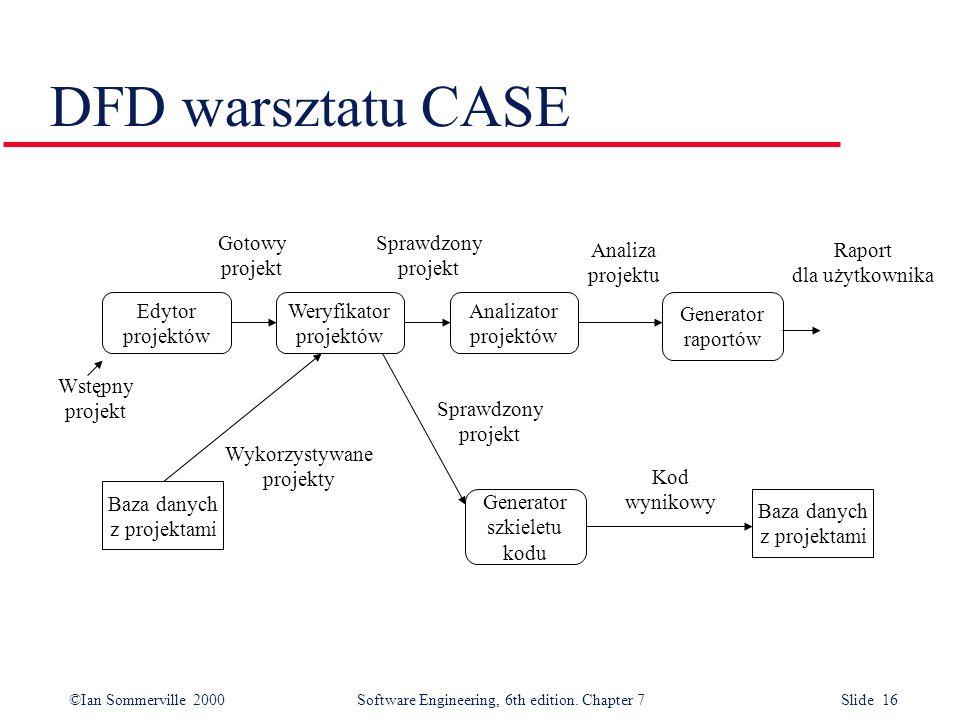 DFD warsztatu CASE Gotowy projekt Sprawdzony projekt Analiza projektu
