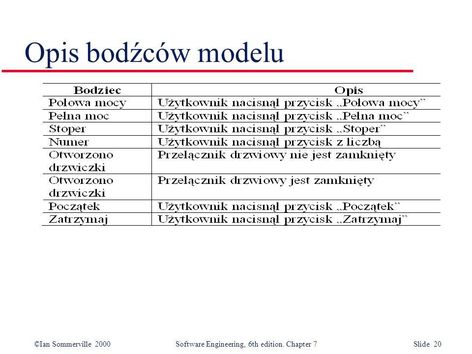 Opis bodźców modelu
