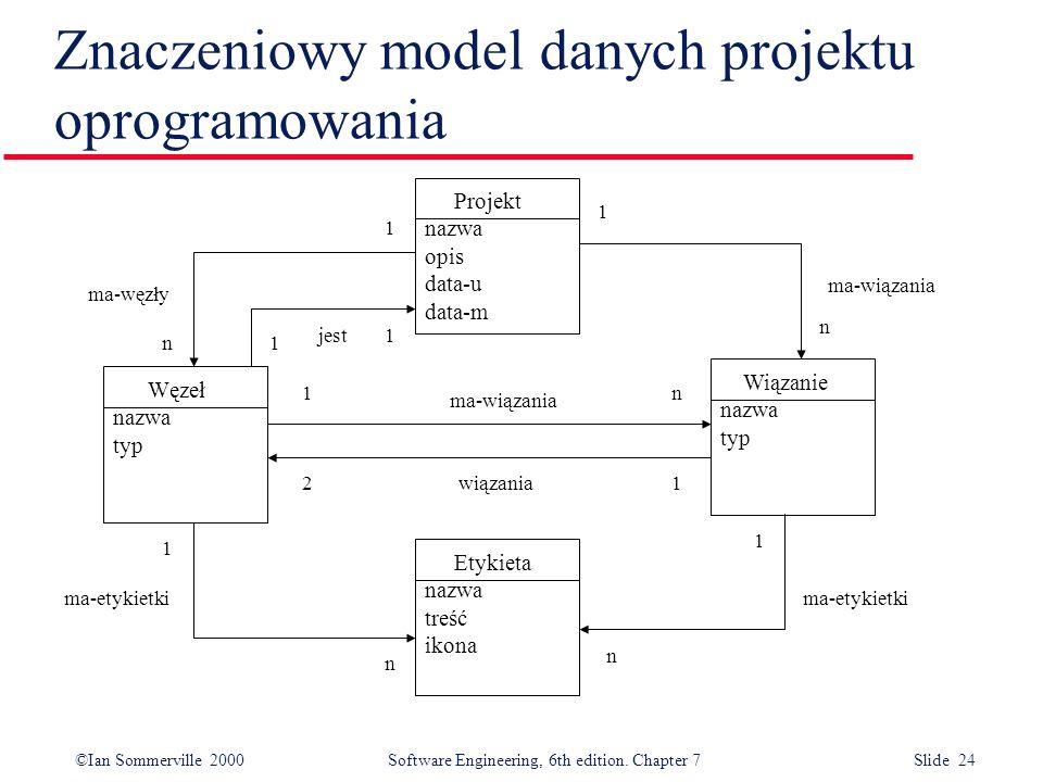 Znaczeniowy model danych projektu oprogramowania