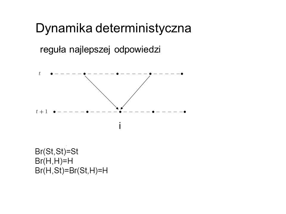 Dynamika deterministyczna