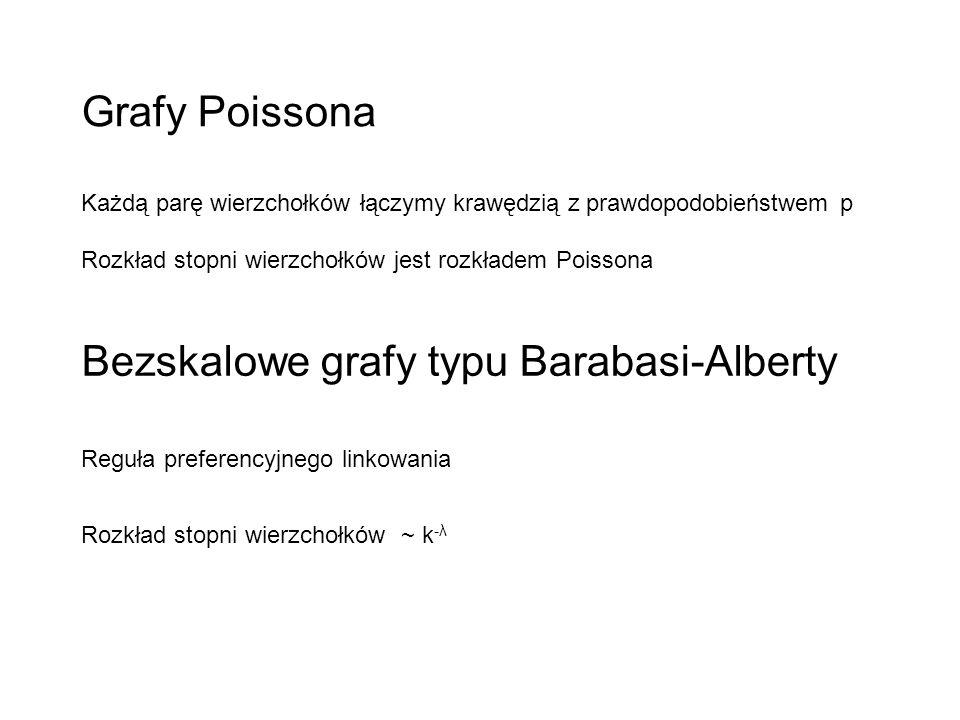 Bezskalowe grafy typu Barabasi-Alberty