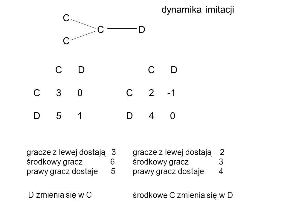 dynamika imitacji C C D C 3 0 D 5 1 C 2 -1 D 4 0