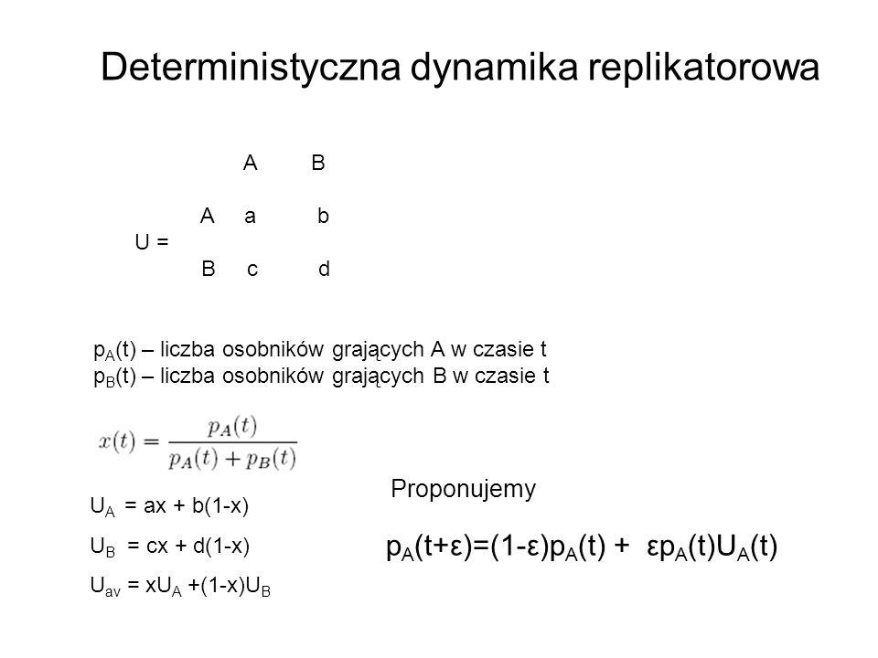 Deterministyczna dynamika replikatorowa