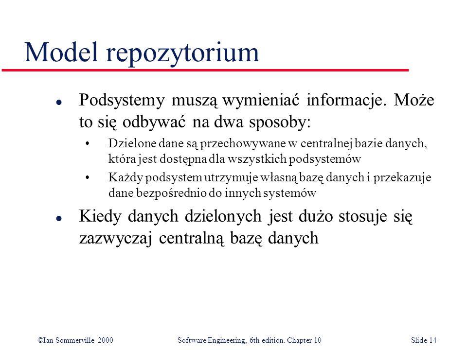 Model repozytorium Podsystemy muszą wymieniać informacje. Może to się odbywać na dwa sposoby: