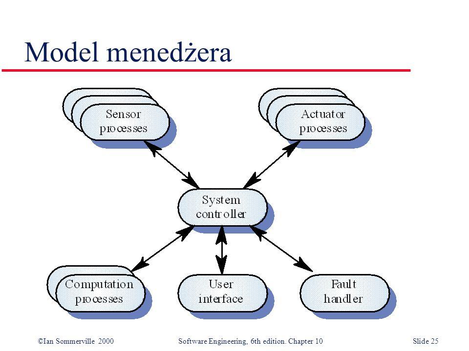 Model menedżera
