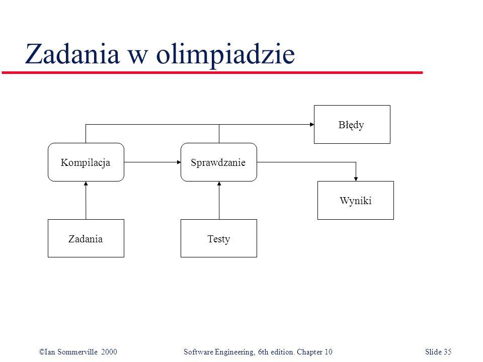Zadania w olimpiadzie Błędy Kompilacja Sprawdzanie Wyniki Zadania