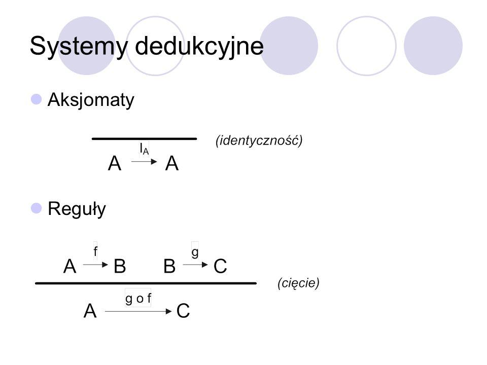 Systemy dedukcyjne Aksjomaty Reguły