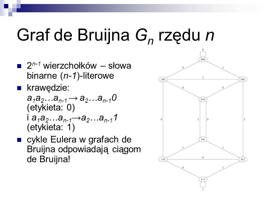 Graf de Bruijna Gn rzędu n