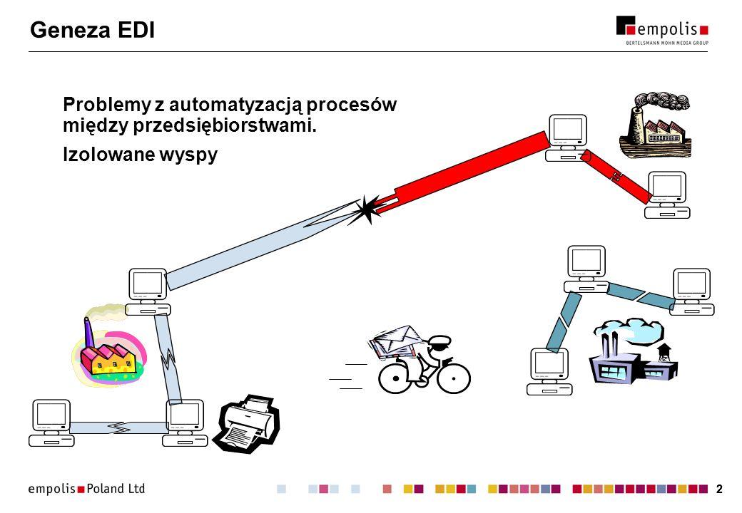 Geneza EDI Problemy z automatyzacją procesów między przedsiębiorstwami. Izolowane wyspy.