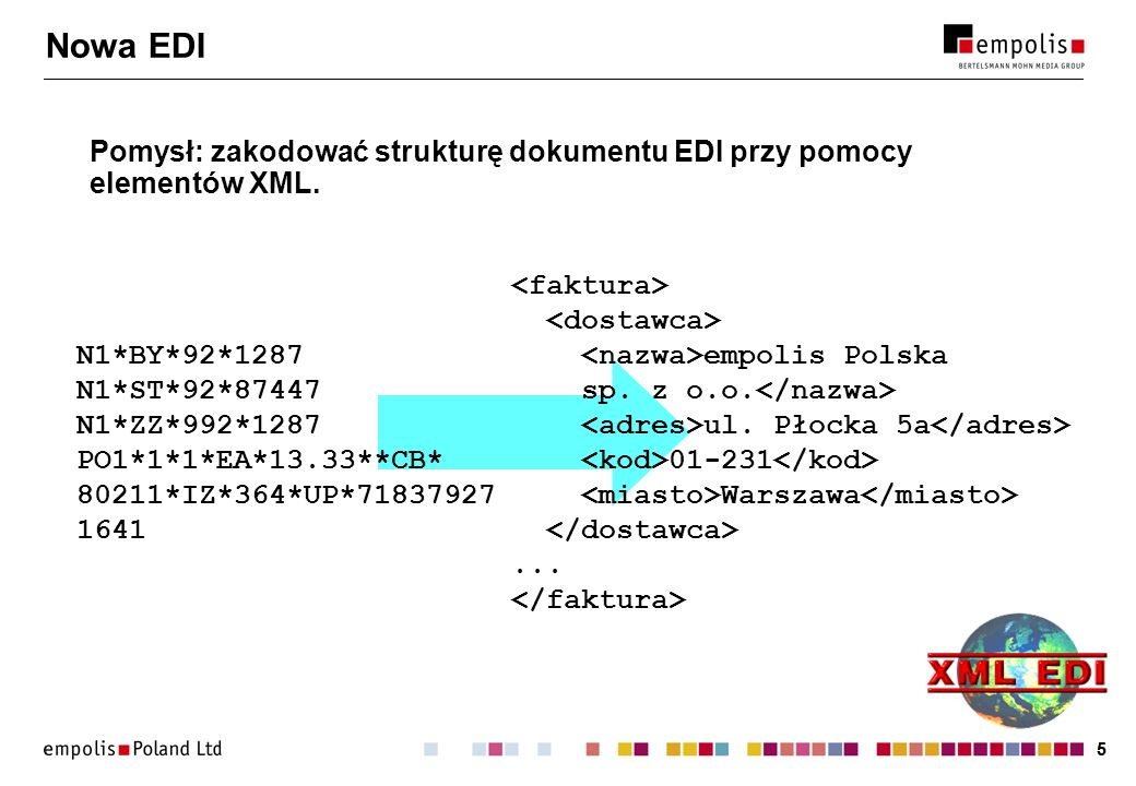 Nowa EDI Pomysł: zakodować strukturę dokumentu EDI przy pomocy elementów XML.
