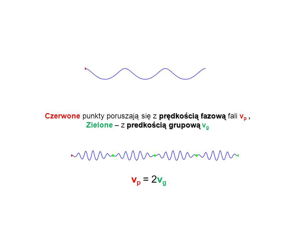 vp = 2vg Czerwone punkty poruszają się z prędkością fazową fali vp ,