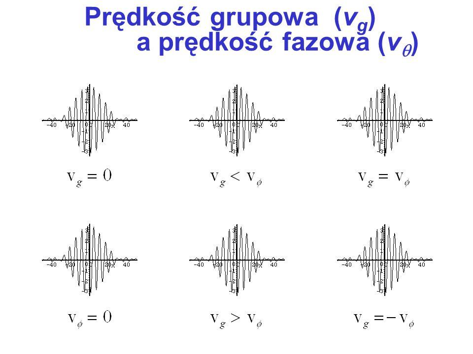 Prędkość grupowa (vg) a prędkość fazowa (v)