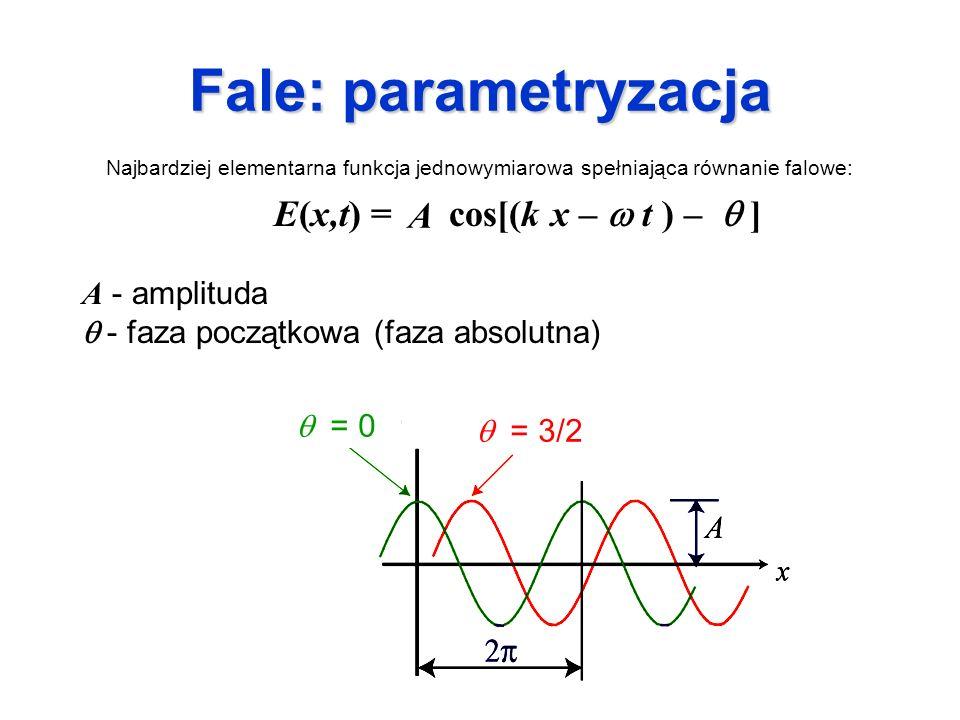 Fale: parametryzacja A