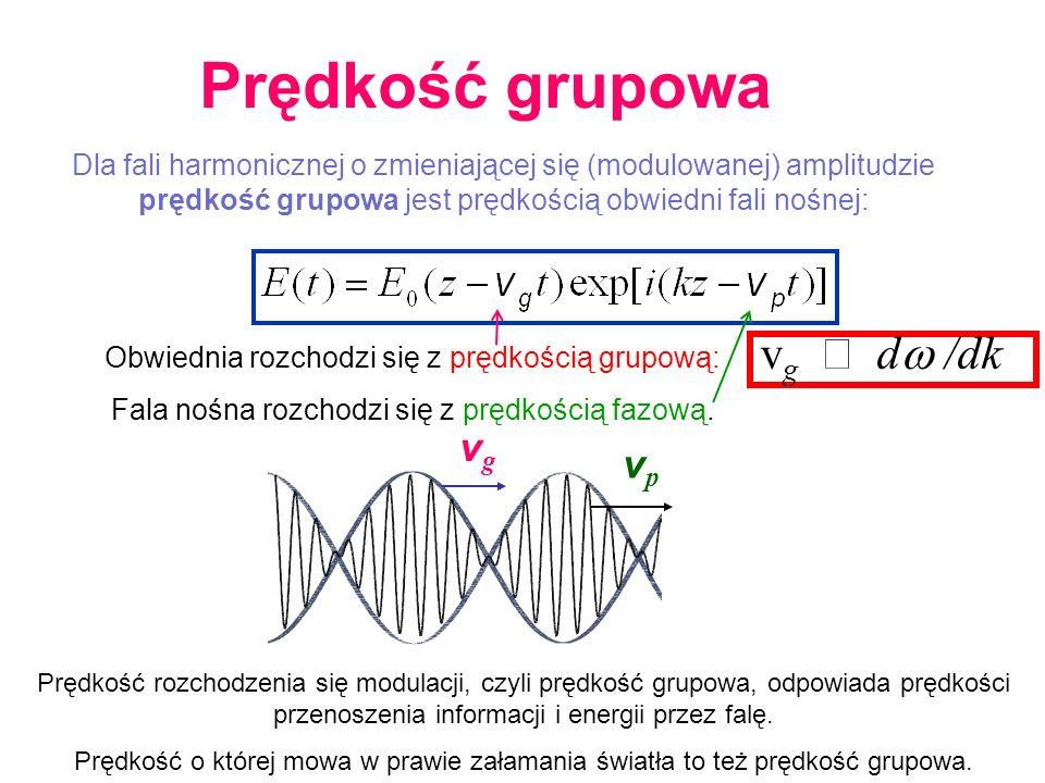 Prędkość grupowa vg º dw /dk vg vp