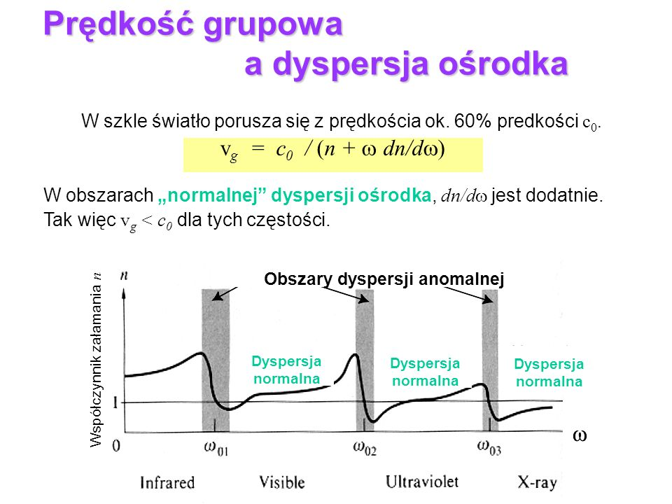 Prędkość grupowa a dyspersja ośrodka