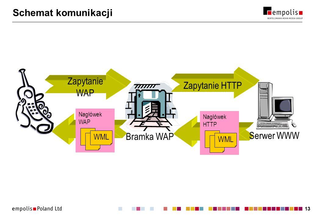 Schemat komunikacji Zapytanie WAP Zapytanie HTTP Serwer WWW Bramka WAP