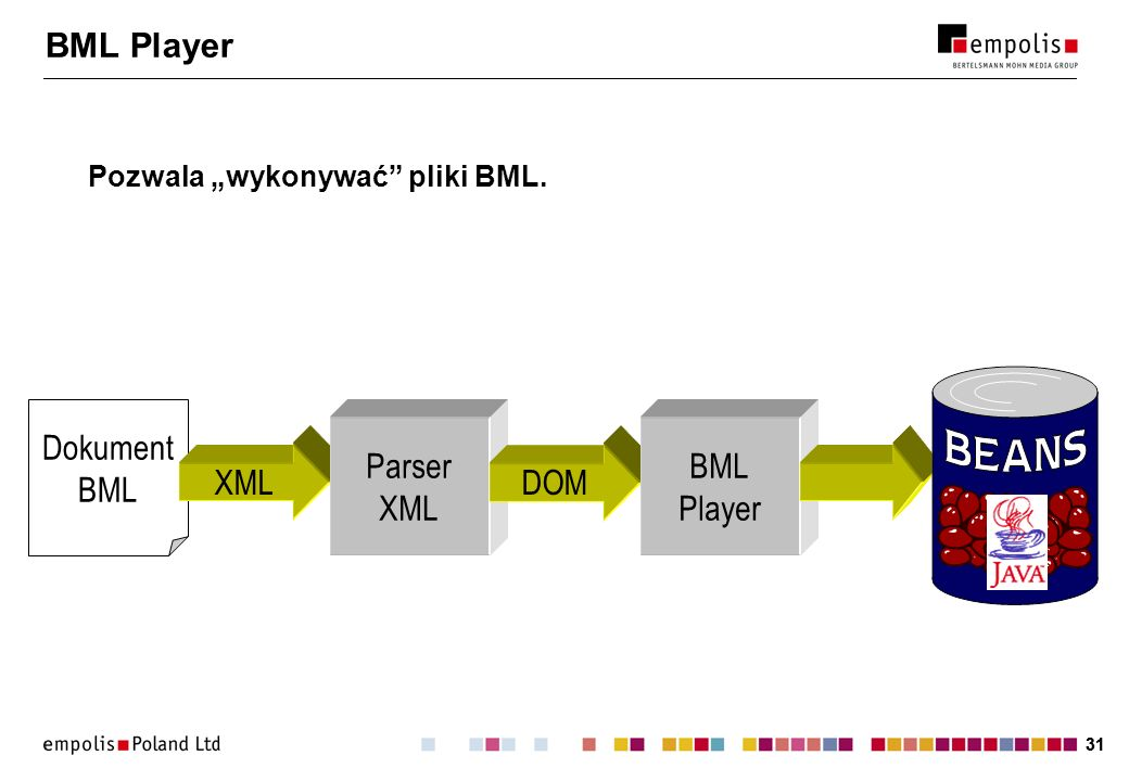 BML Player Dokument BML Parser XML BML Player XML DOM