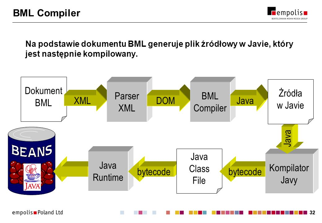 BML Compiler Dokument BML Żródła w Javie Parser XML BML Compiler XML