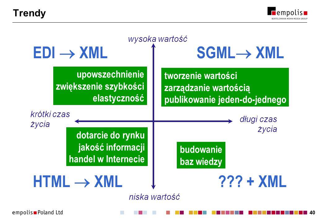 EDI  XML SGML XML HTML  XML + XML Trendy upowszechnienie