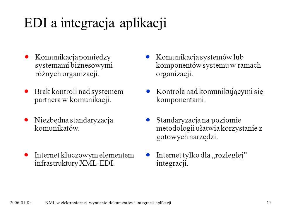 EDI a integracja aplikacji