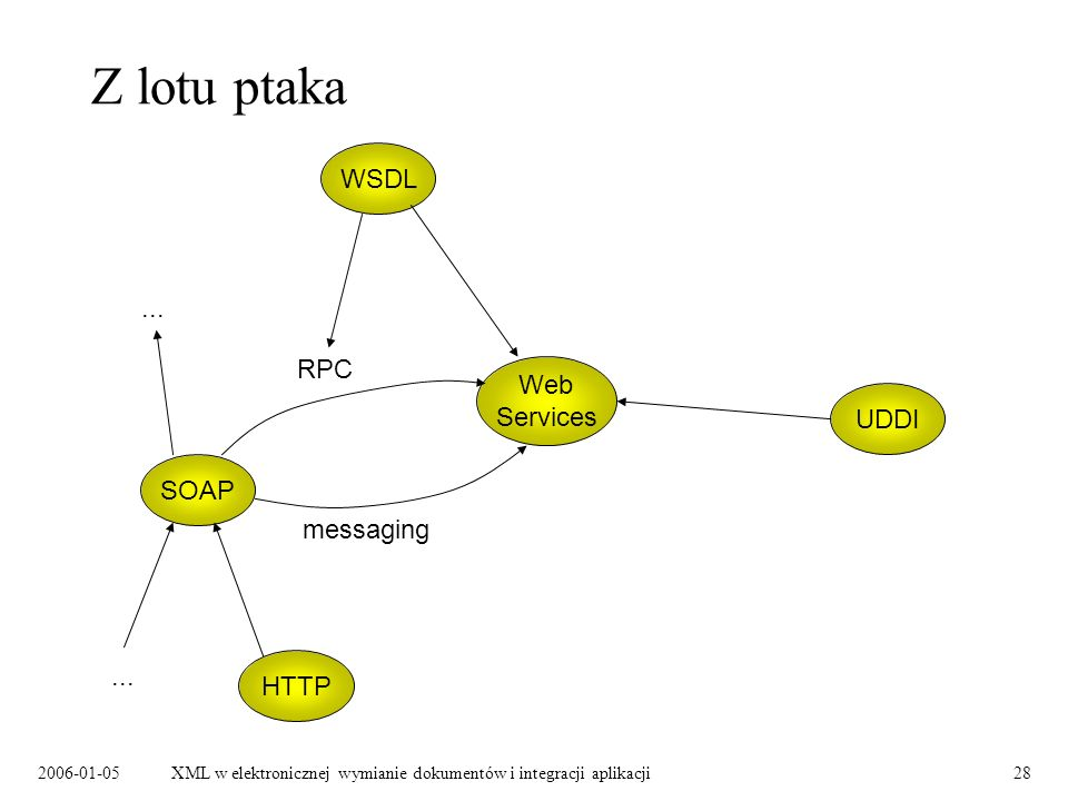 Z lotu ptaka WSDL ... RPC Web Services UDDI SOAP messaging ... HTTP