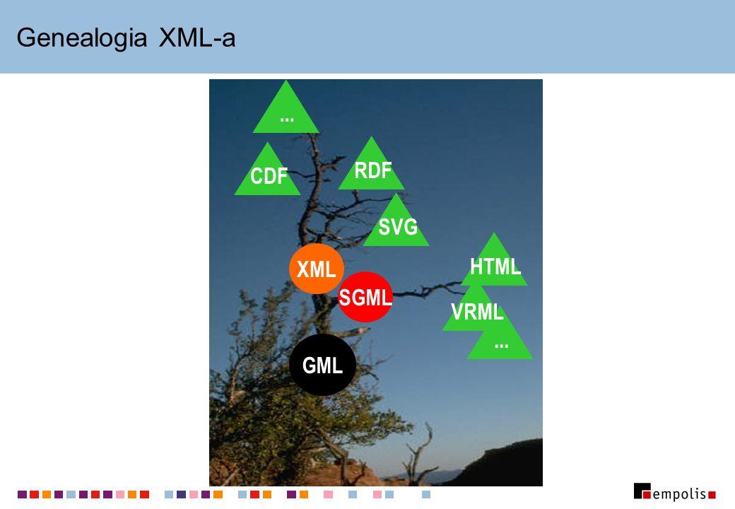 Genealogia XML-a ... RDF CDF SVG HTML XML SGML VRML ... GML